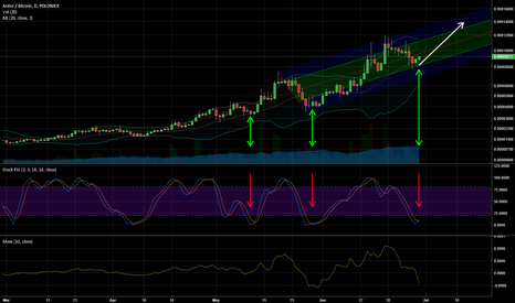 ARDRBTC: ARDR uptrend in tact, ready for a run?