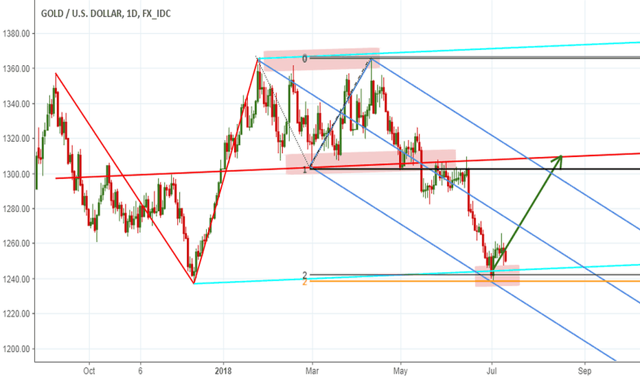 XAUUSD: Two Pitchforks