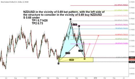 NZDUSD: NZDUSD bat pattern to buy opportunities