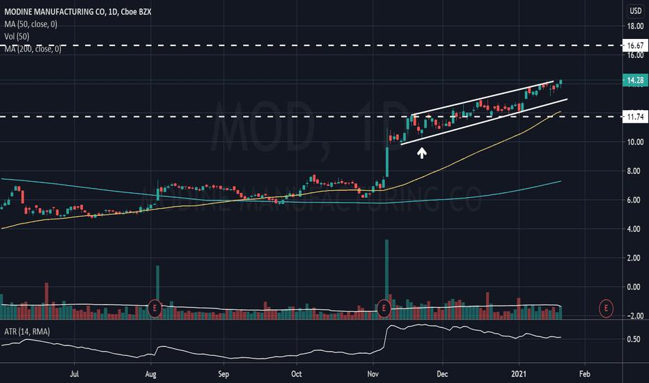 mod btc tradingview