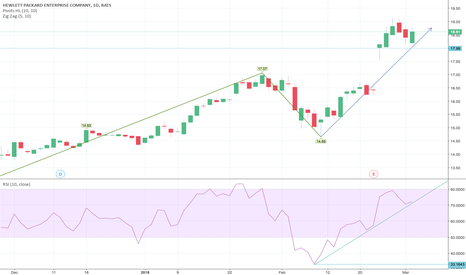 HPE: #HPE firmly poised to move up...