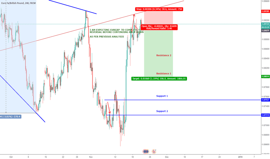 EURGBP: EURGBP SELL - ENTRY AND TP