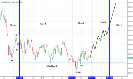 EURGBP: EURGBP: Accumulation Schematic 1: Wyckoff Events and Phases