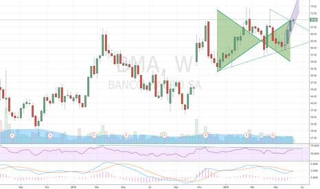 BMA: Banco Macro $BMA