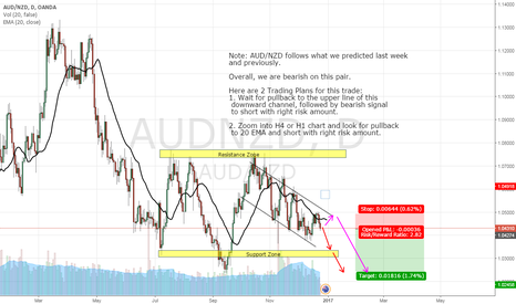 AUDNZD: AUD/NZD, SHORT, DAY CHART (24-DEC-2016)