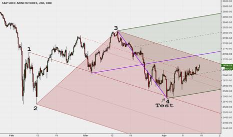 ES1!: La rossa per 1.2.3 ha preso il trend...