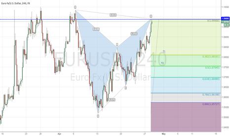 EURUSD: Bearish Gartley on 4-hr., EUR/USD