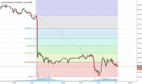 CL1!: Crude Oil Futures
