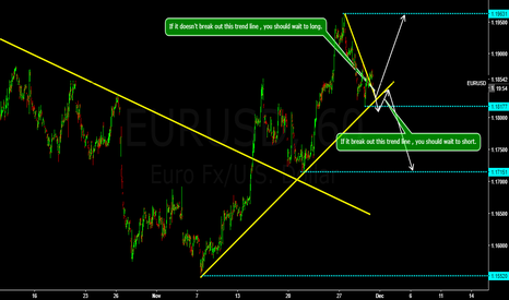EURUSD: EURUSD wait to see the trend break out or not.