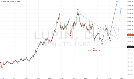 LUPIN: Long term bullish on Lupin