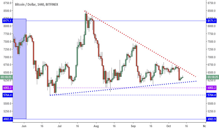 BTCUSD: BTCUSD: No Where Fast But Support Still In Play.