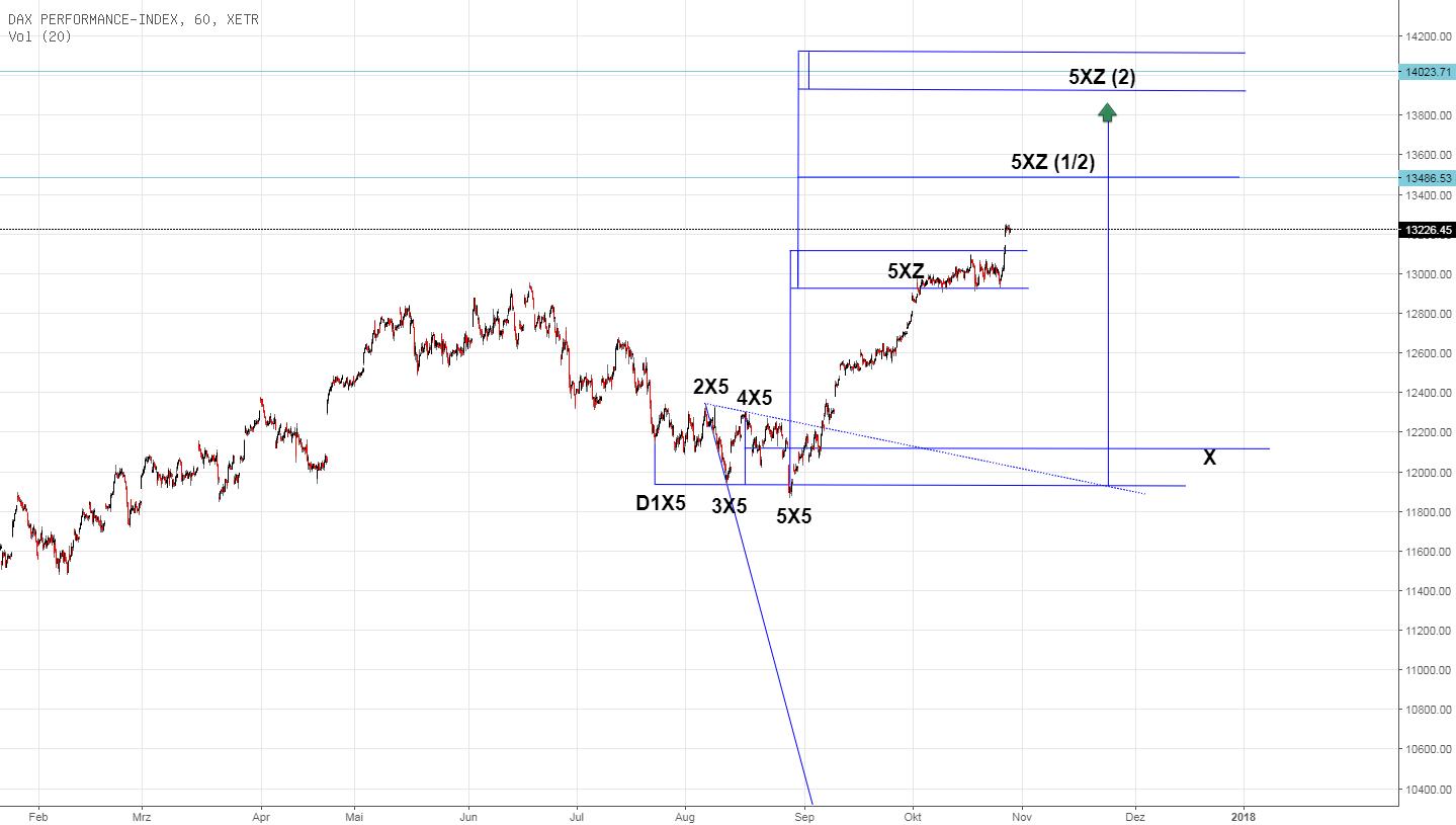 Devin Sage TXA Trading: X-Sequentials DAX Index Trading 44.KW17