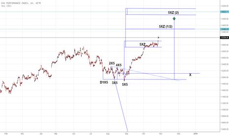 DAX: Devin Sage TXA Trading: X-Sequentials DAX Index Trading 44.KW17