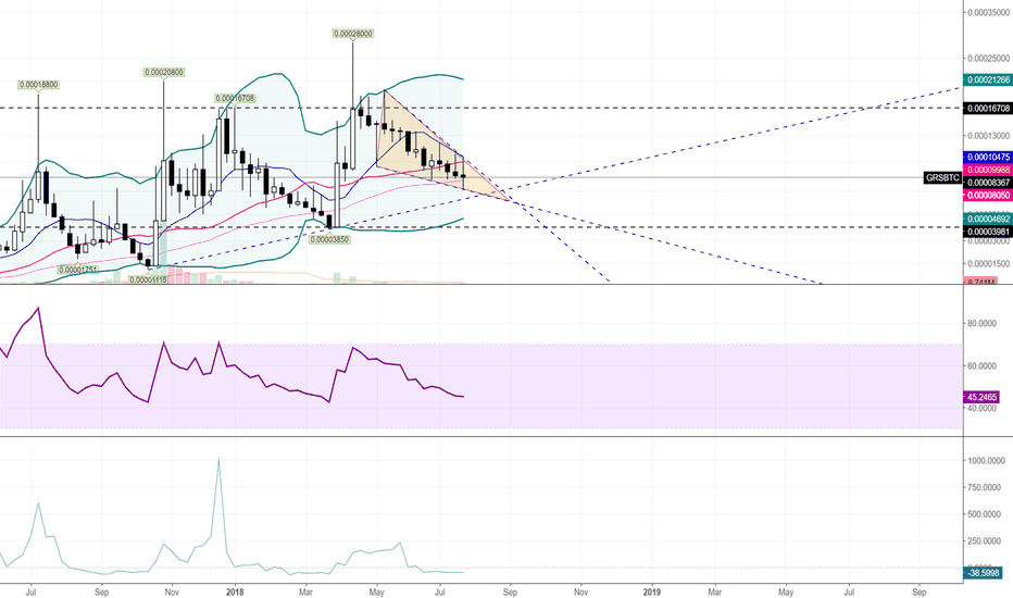 GRSBTC: $GRS - Groestle Coin Weekly Update