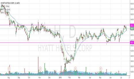 H: Sideways trend