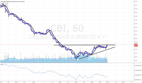 CBI: $CBI in breakout mode