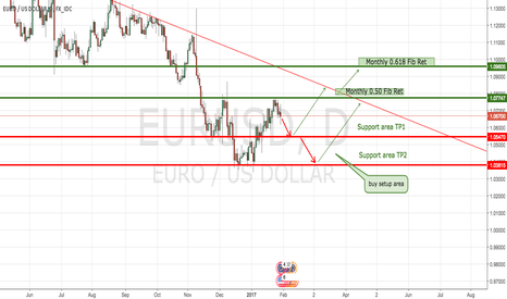 EURUSD: I'm looking to enter short