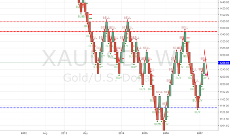 XAUUSD: XAUUSD/GOLD WEEKLY CANDLE