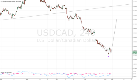 USDCAD: Buy correction in USDCAD