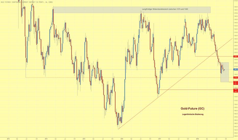 GC1!: Goldpreis setzt Konsolidierung fort und schließt unter $1200