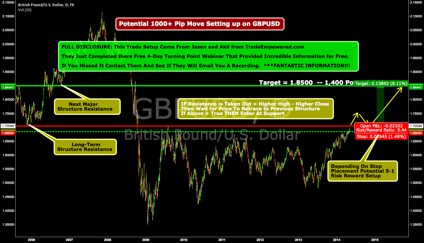 Potential 1000+ Pip Move Setting up on GBPUSD!!!