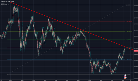 EURUSD: EURUSD-  Breve zona de acumulação