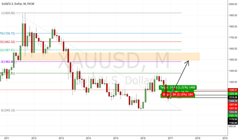 XAUUSD: Gold long term target