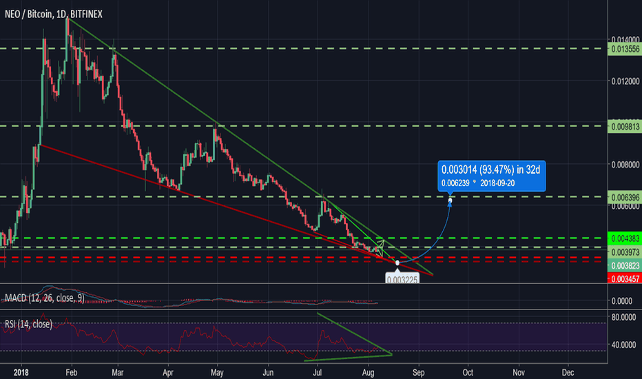 NEOBTC: Neo- Still need some gas to boom