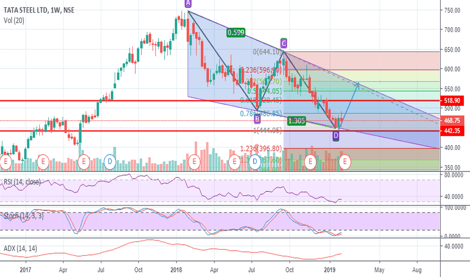 TATASTEEL: NSE: Tata Steel possible bounce back for 518
