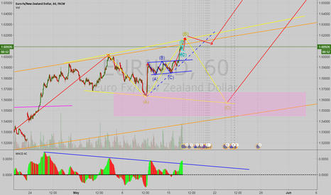 EURNZD: EURNZD 1H Possible Buy Setup
