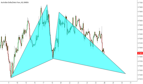 AUDCHF: audchf h1 chart idea