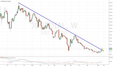 JUSTDIAL: JustDial - Big Trend Line Breakout