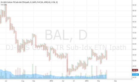 BAL: BAL IPATH