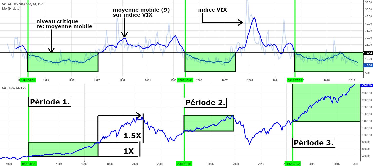 étude longue et complexe sur indice VIX et S&P500