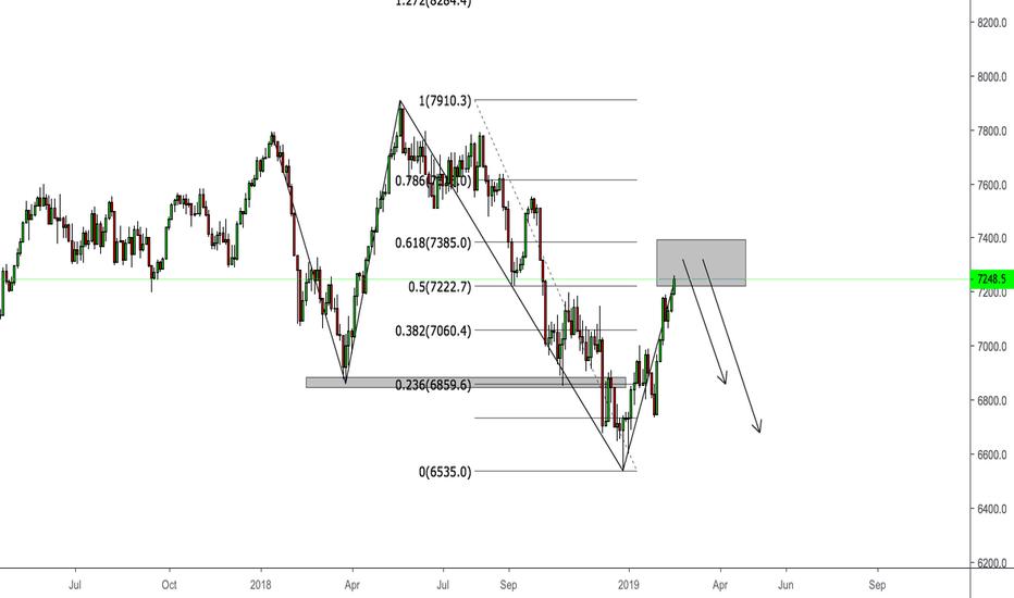 UKX: FTSE 100 Index  - Dropping