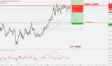 USDSGD: Brake towards the upside or downside? Wedge completion.