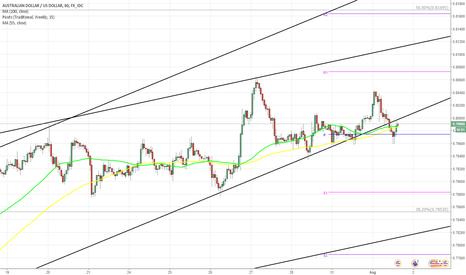 AUDUSD: AUD/USD breaks to downside