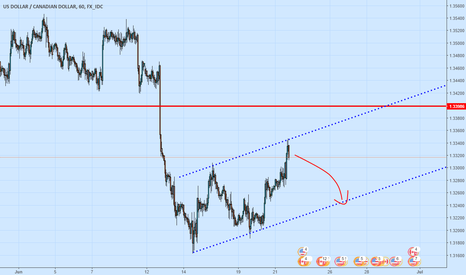 USDCAD: UC is forming a possible bear flag!