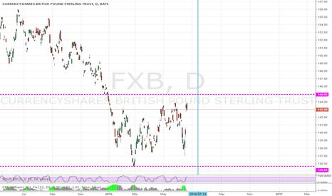 FXB: Mop up on FXB Straddle Levels