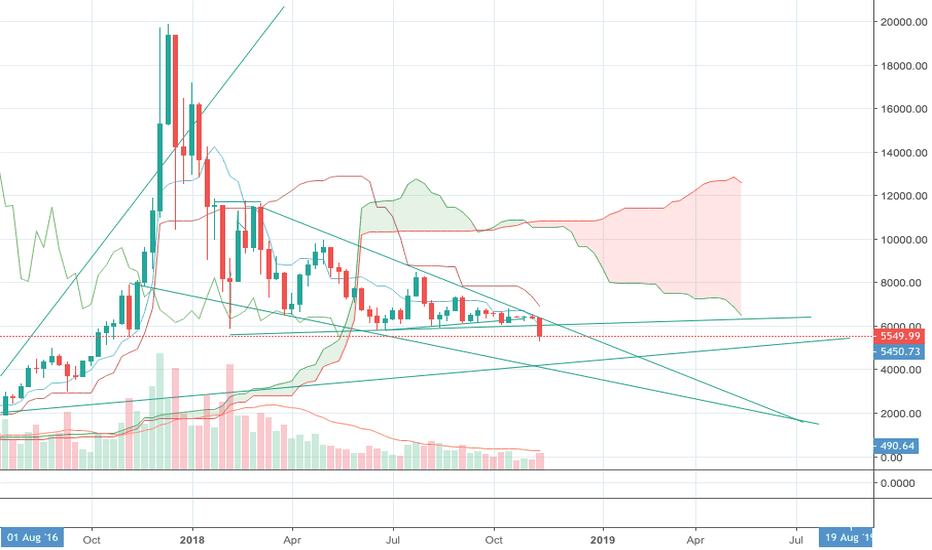 BTCUSD: Short term further drop for BTC