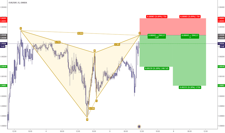 EURGBP: EURGBP - Gartley Ribassista