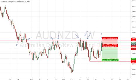 AUDNZD: Short PA Signal on AUD/NZD