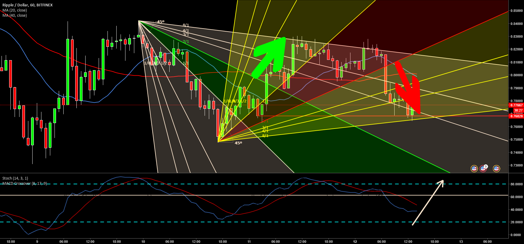 XRPUSD 1H GANN FAN TRADING STRATEGY for BITFINEX:XRPUSD by