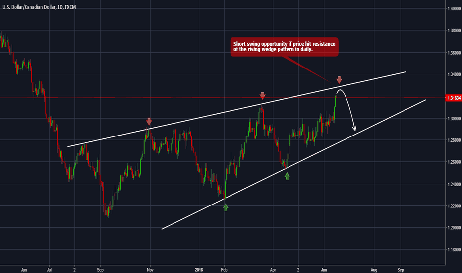 USDCAD: USDCAD- Forecast and technical setup for the next days