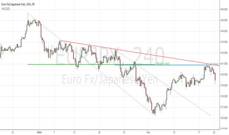 EURJPY: EUR/JPY-H4