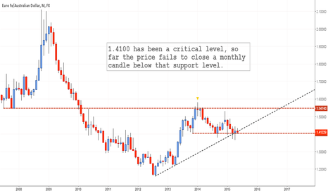 EURAUD: Watch this Level: EURAUD Monthly #forex