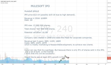 SPY: MULESOFT IPO