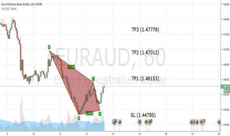 "EURAUD: EURAUD ""LONG to 1.46153"""