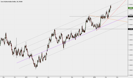 EURAUD: Upper channel resistance test today