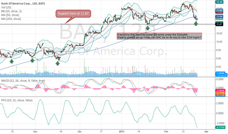 BAC: BAC, Move to new 52W highs